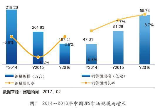 2016年中国UPS市场gai述